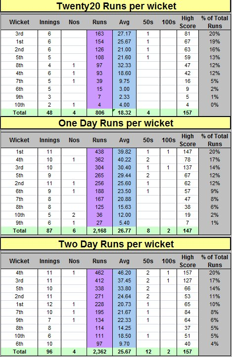 2020 One / Two Batting Runs per Wicket