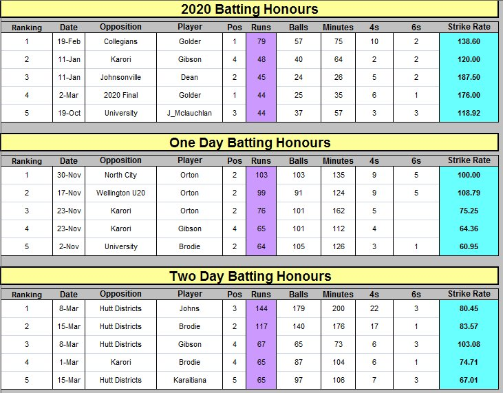 Batting honours