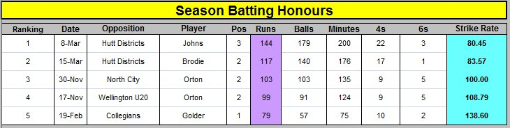 Season Batting honours