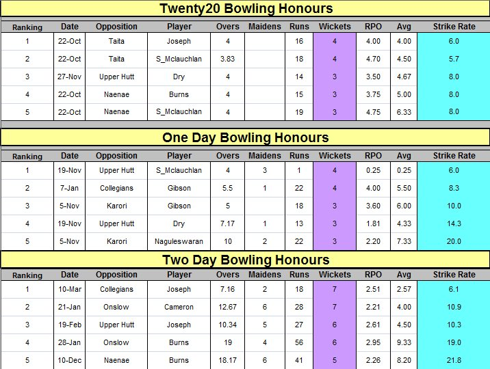 2020 / One / Two day Bowling Honours Statistics