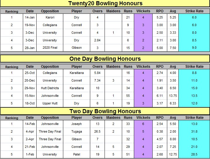 2020 / One day / Two Bowling Honours Statistics