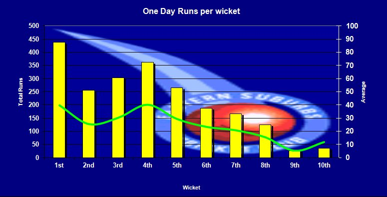 One Dayer Runs per wicket