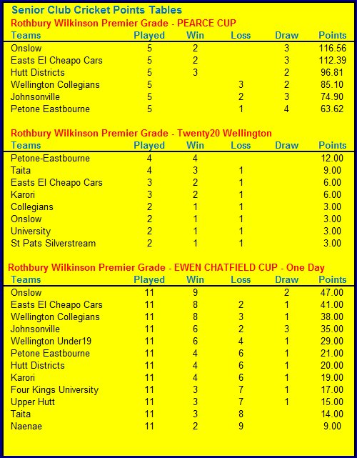 Pearce Cup Points