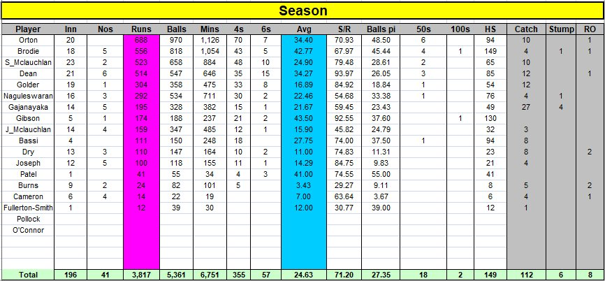 Season Batting Statistics