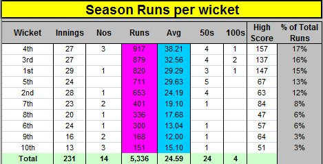 Season Batting Runs per Wicket