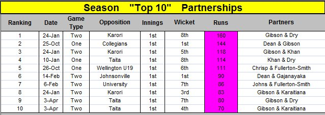 Top 10 Batting Partnerships