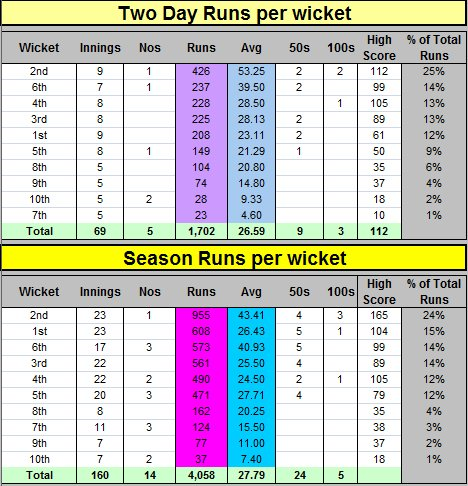 Two Batting Runs per Wicket