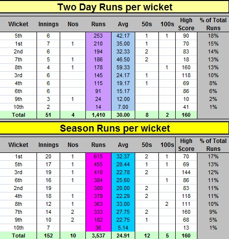 Two / Season Batting Runs per Wicket
