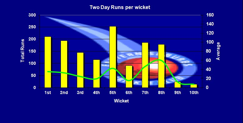 Two Dayer Runs per Wicket
